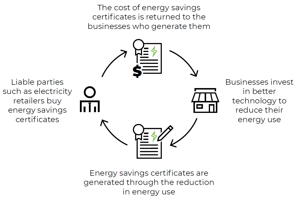 Energy Savings Scheme