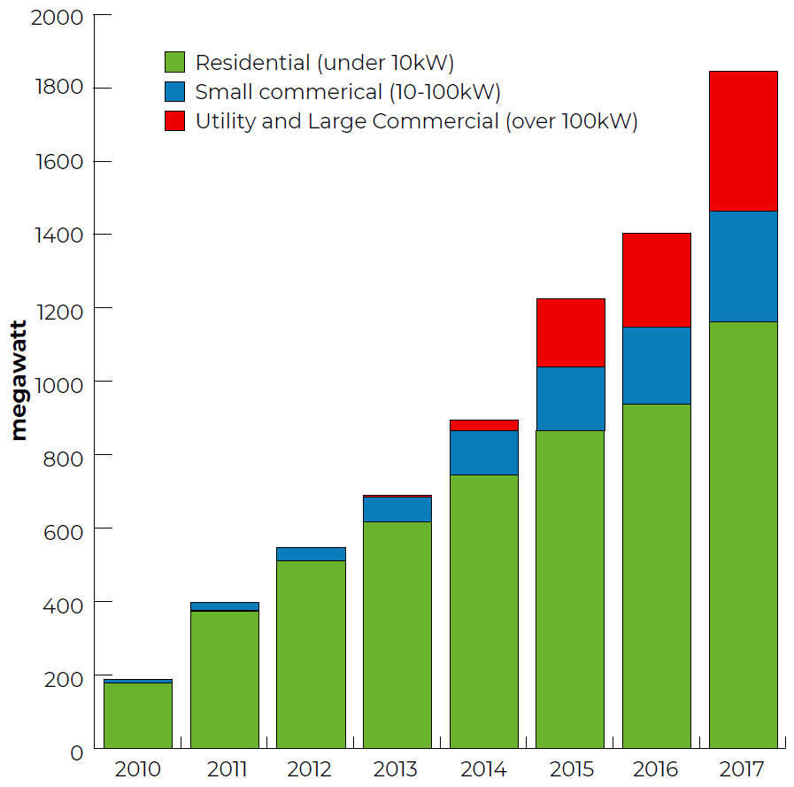 Solar Energy Nsw Panels In Series And Parallel Wiring Also Panel This Graph Shows The Strong Growth Of Across All Scales From Rooftops Way To Farms Connecting Electricity Grid