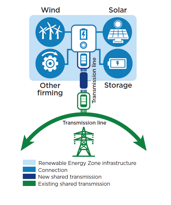 Infographic showing the connection between renewable energy zone infrastructure and shared transmission, both new and existing.