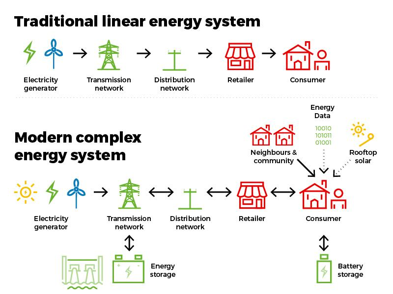 Traditional linear energy system & Modern complex energy system